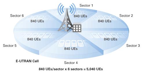 Celda LTE 4G