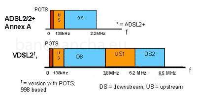 Perfil 8b del plan de banda 998 del VDSL 2