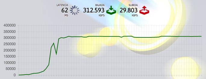 Test de velocidad de Ono