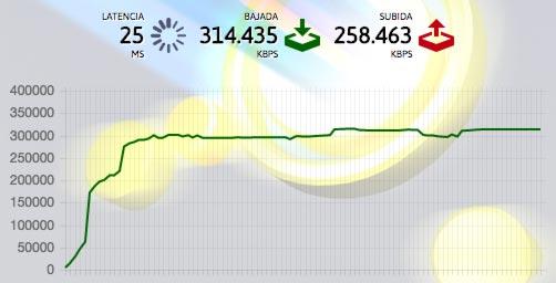Test de velocidad Vodafone 300 megas FTTH