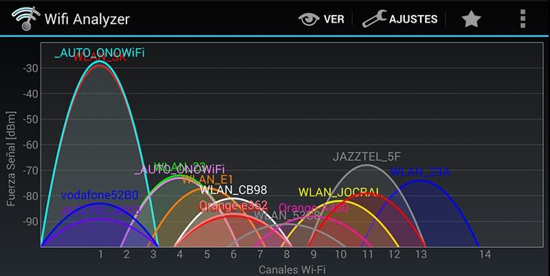 Canales WiFi con WiFi Analyzer